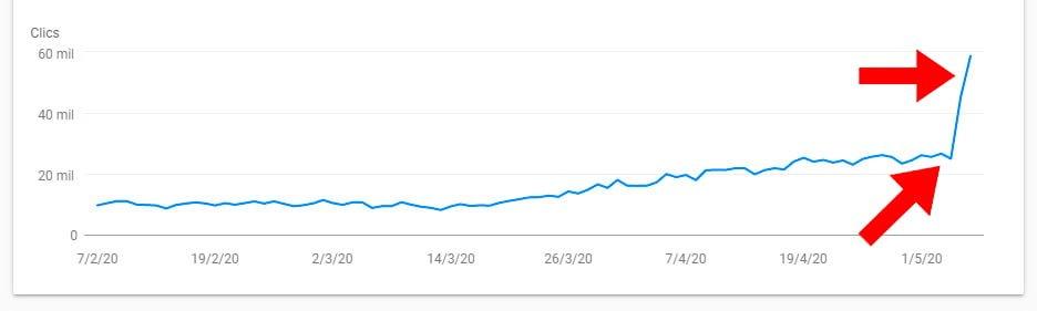 resultados-tras-actualización-de-algoritmo-de-google